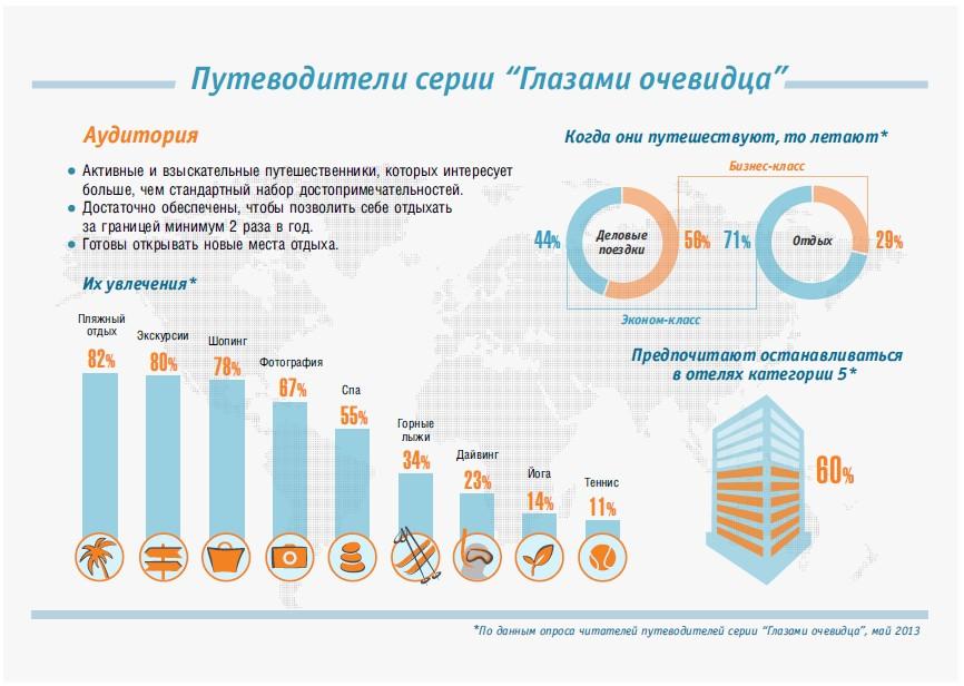 Infographic portfolio